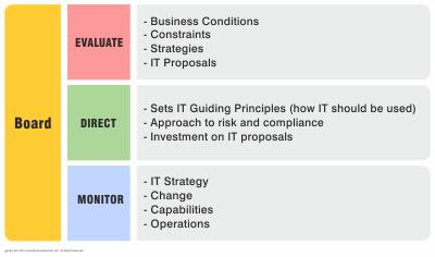 Calder-moir it governance framework