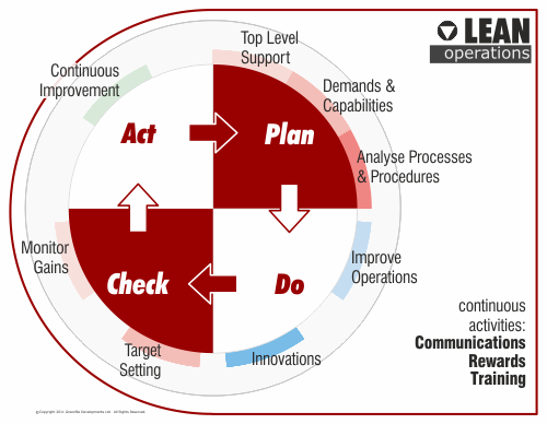 lean operations The lean learning center addresses the gaps and barriers that are holding back companies from successful and sustainable lean transformation in addition to the.